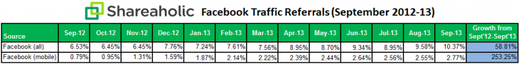 shareaholic facebook referral data Oct 2013 730x91 Facebooks referral traffic has exploded over the last year, and mobile now accounts for over a quarter