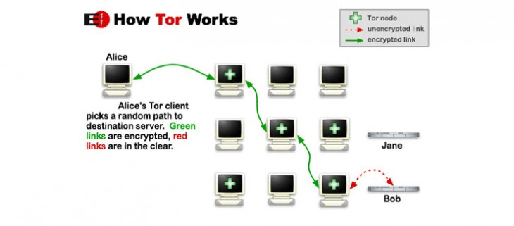 tor workflow 730x321 What is Tor and why does it matter?
