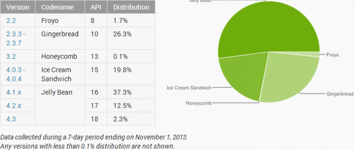 android adoption november 730x309 Android Jelly Bean passes 50% adoption, ICS falls below 20%, but Gingerbread still used by over 26% of Play users