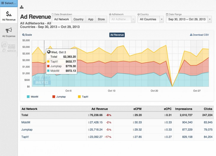appannie adanalytics 730x527 App Annie adds mobile advertising analytics to its app store data