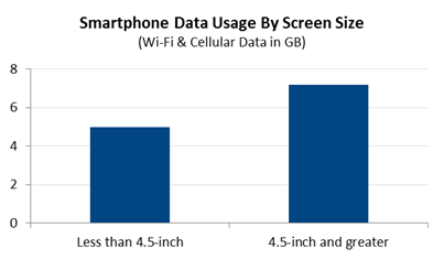 bbiisrte1968256635294892079 NPD: Smartphone Wi Fi and data consumption is 44% higher on 4.5 screens and larger compared to smaller screens