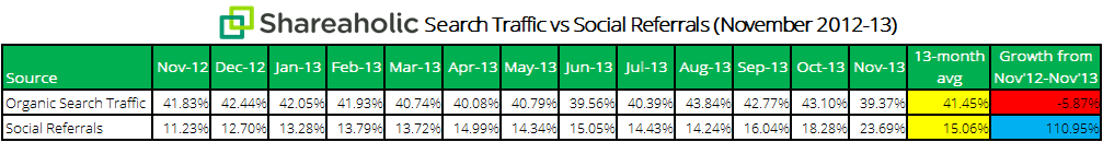 Shareaholic search traffic vs social referrals chart Dec 2013 Report: Over the past year, search traffic has dropped while social traffic more than doubled