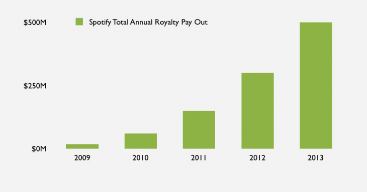 Spotify Payout 730x383 Spotify launches website explaining its business model and introduces free analytics for artists