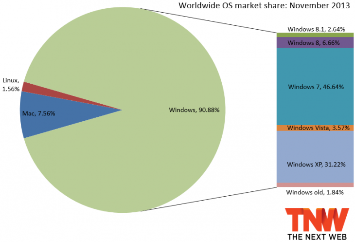os market november 2013 730x497 Windows 8 falls to 6.66% market share as Windows 8.1 hits 2.64%, but combined the duo barely grows to 9.3%