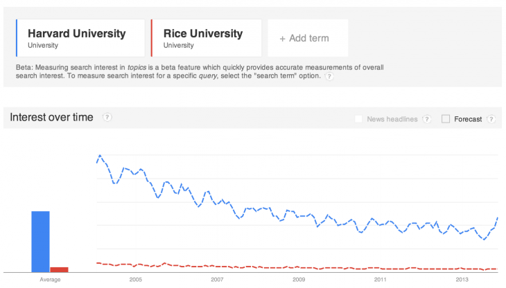 rice v harvard entities 730x416 Google Trends now offers topic predictions and groups searches for 700,000 topics in 7 countries