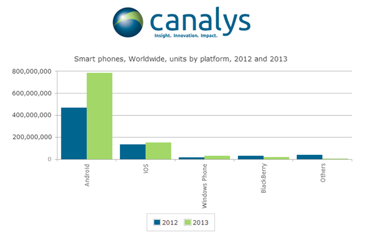 300114 Canalys: Android on 79% of the 998 million smartphones shipped in 2013, Windows Phone fastest growing platform