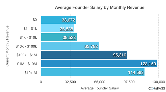 Average Founder Salary by Monthly Revenue Startup founder salaries: Younger, more inexperienced entrepreneurs pay themselves less