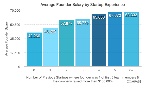 Average Founder Salary by Startup Experience Startup founder salaries: Younger, more inexperienced entrepreneurs pay themselves less