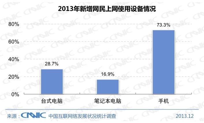 CNNIC 2013 1 Chinas Internet population hit 618 million at the end of 2013, with 81% connecting via mobile