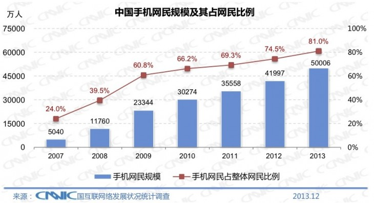 CNNIC 2013 2 730x396 Chinas Internet population hit 618 million at the end of 2013, with 81% connecting via mobile