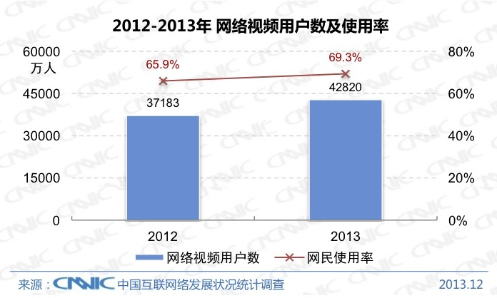 CNNIC 2013 6 Chinas Internet population hit 618 million at the end of 2013, with 81% connecting via mobile