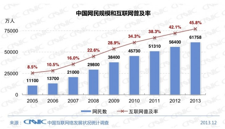 CNNIC 2013 730x418 Chinas Internet population hit 618 million at the end of 2013, with 81% connecting via mobile