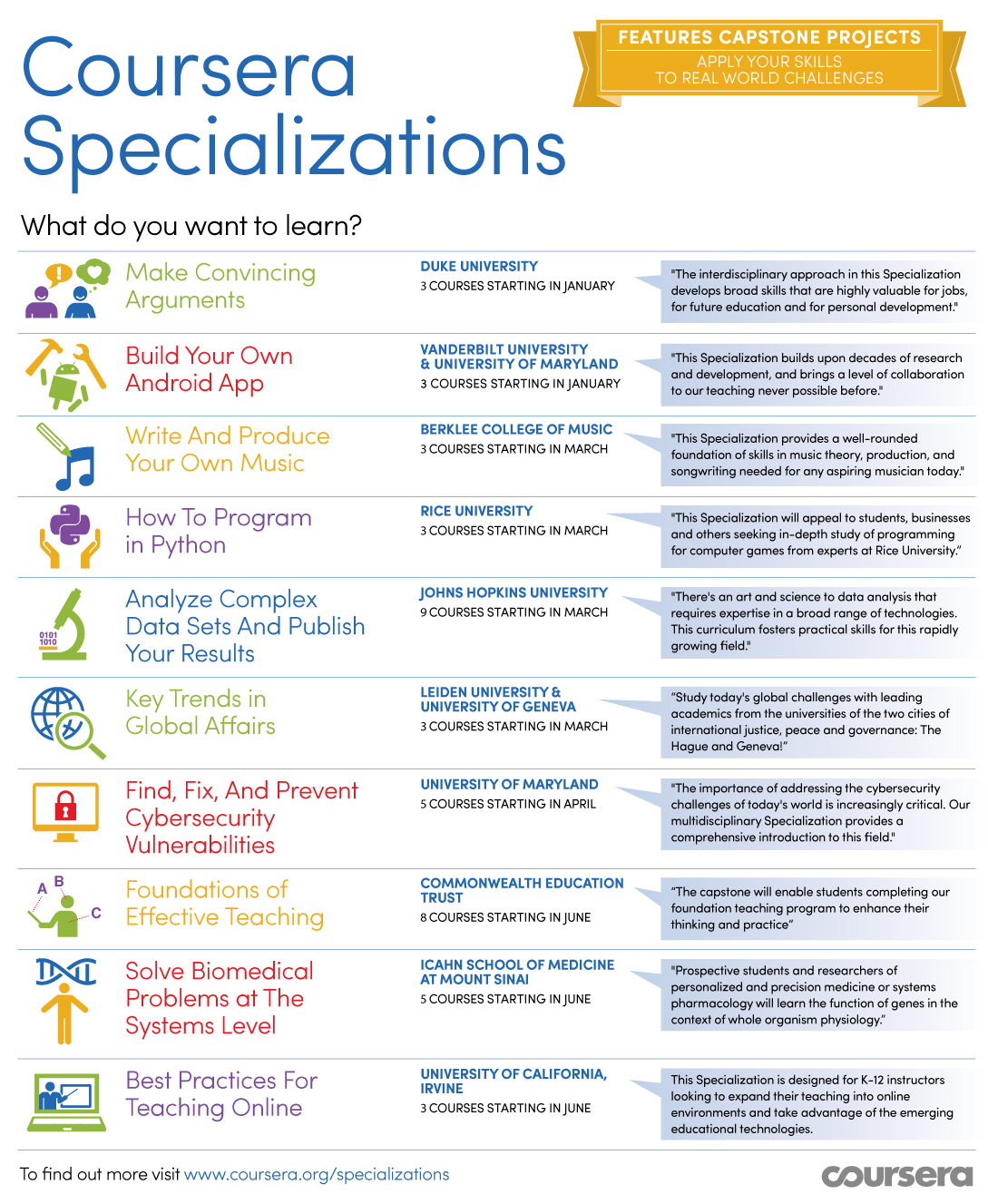 Coursera Specializations Infographic Coursera launches Specializations with 10 universities to offer multi course series for specific subjects