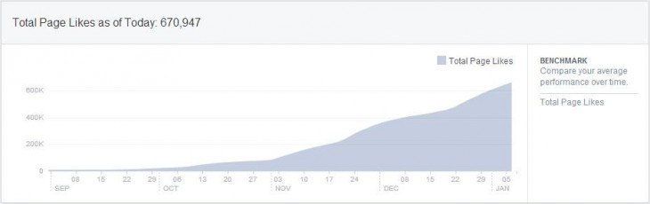 Crazy increase in page likes 730x230 Likes or lies? How perfectly honest businesses can be overrun by Facebook spammers
