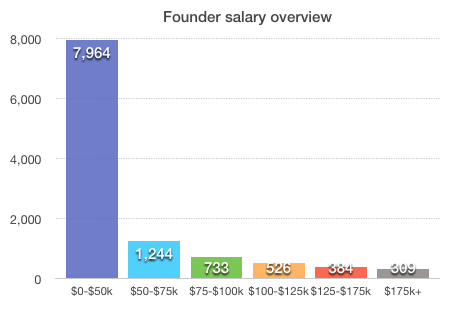 Founder salary overview What salary does the founder of your favorite startup get? Probably not a very high one