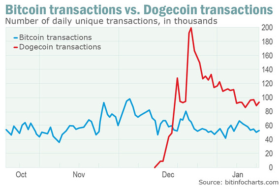 MW BS493 bitcoi MG 20140114095114 Dogecoin is the Bitcoin worlds most traded currency, but its unlikely to be its most valuable