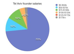 Tel Aviv What salary does the founder of your favorite startup get? Probably not a very high one