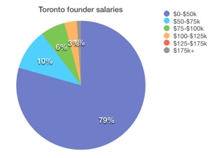 Toronto What salary does the founder of your favorite startup get? Probably not a very high one