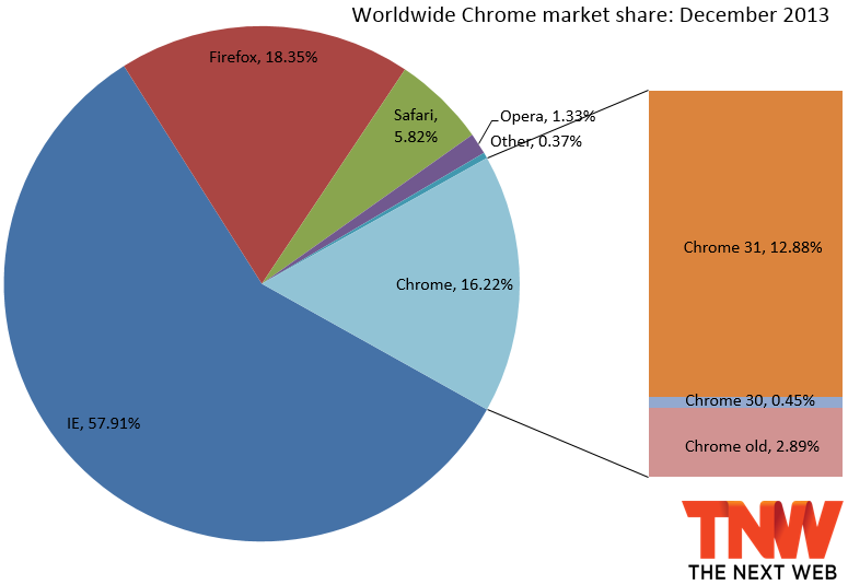 google chrome operating system vs windows live movie maker
