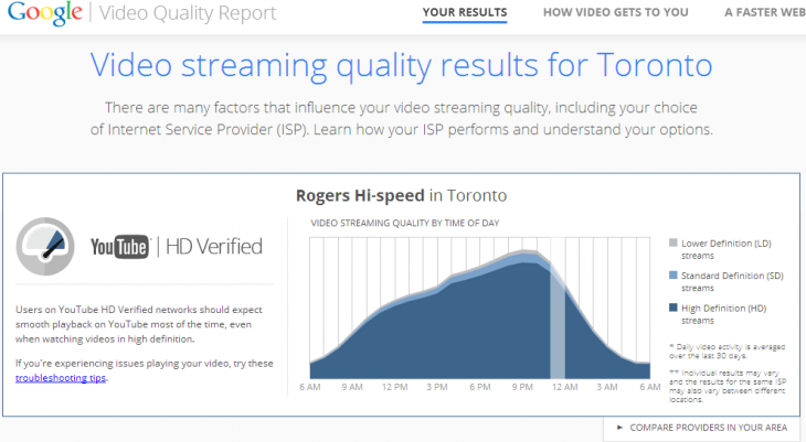 google video quality report toronto 730x401 Googles newest report measures how well YouTube will stream using your Internet connection