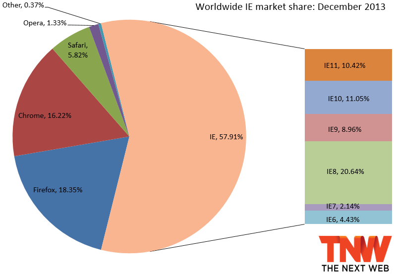 IE11 more than triples market share to 10.42%, Firefox slips a bit, and Chrome gains back share