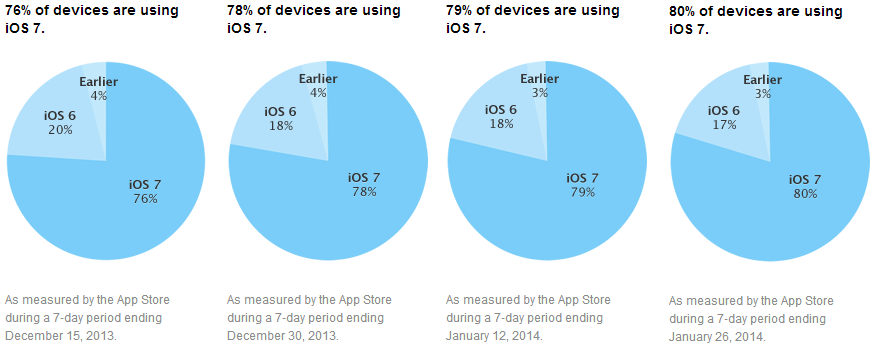ios7 80 iOS 7 adoption hits 80% according to Apples App Store usage numbers, iOS 6 slips to 17%