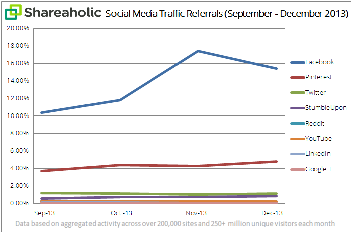 social media traffic report Jan 14 graph Facebooks referral traffic share grew over 48% in Q4 2013, Pinterest was up 30%, but Twitter dipped 4%