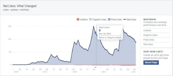 what changed net likes 730x322 Likes or lies? How perfectly honest businesses can be overrun by Facebook spammers