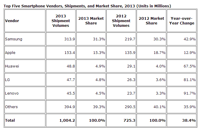 yearlong IDC: Smartphone shipments hit 1B for first time in 2013, Samsung clear leader with 31% share