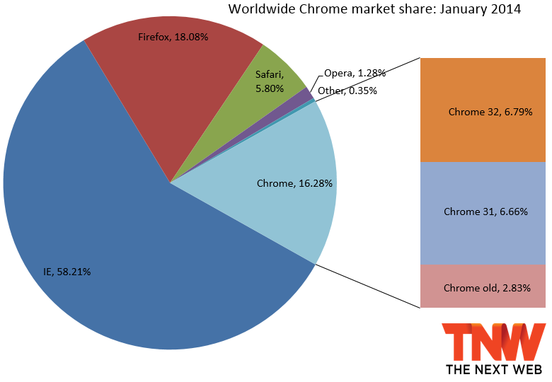 chrome january 2014 IE11 passes IE10 in market share, Firefox slips a bit, and Chrome gains back share