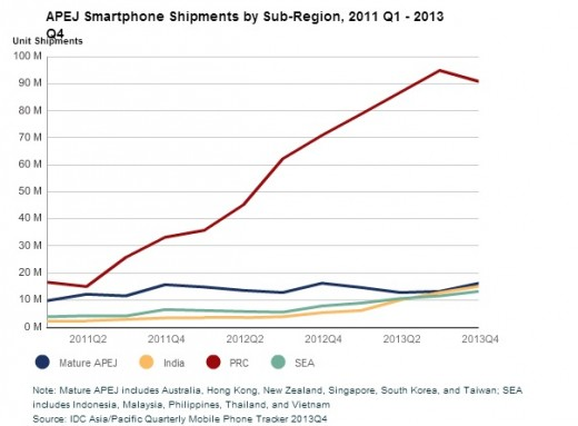 idc china 520x383 IDC: Smartphone shipments in China decreased 4% in Q4 2013, the first drop in over 2 years