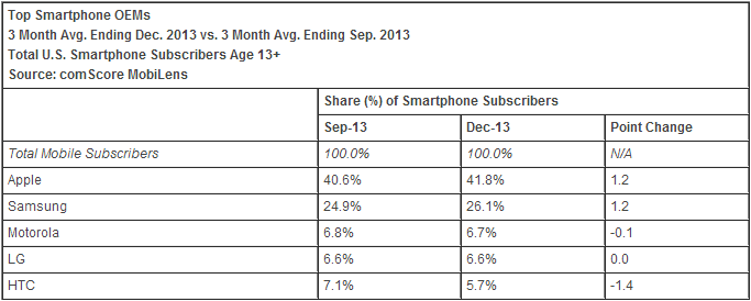 smartphones december 2013 comscore comScore: Apple ends 2013 with 41.8% US smartphone share, Samsung hits 26.1%; Android back to losing share
