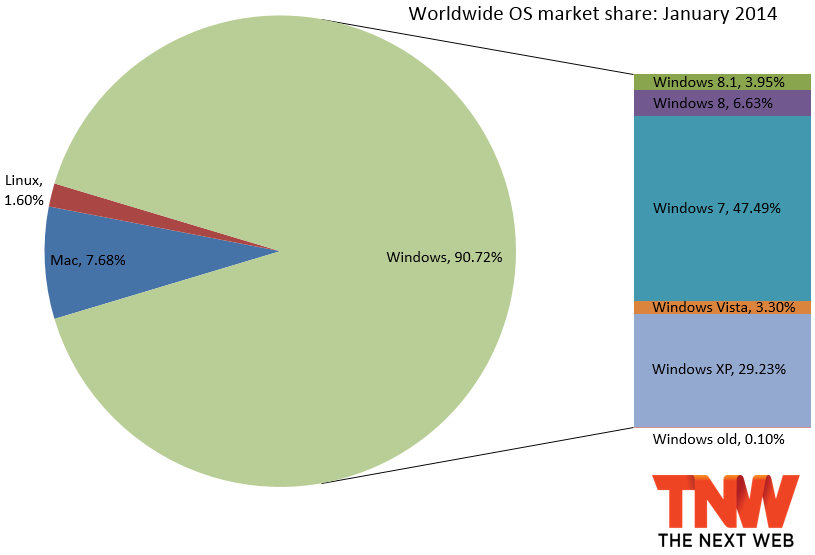 windows_share_january_2014.png