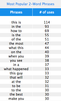 Screen shot 2014 03 13 at 2.31.49 PM Here are the most popular words used in viral headlines
