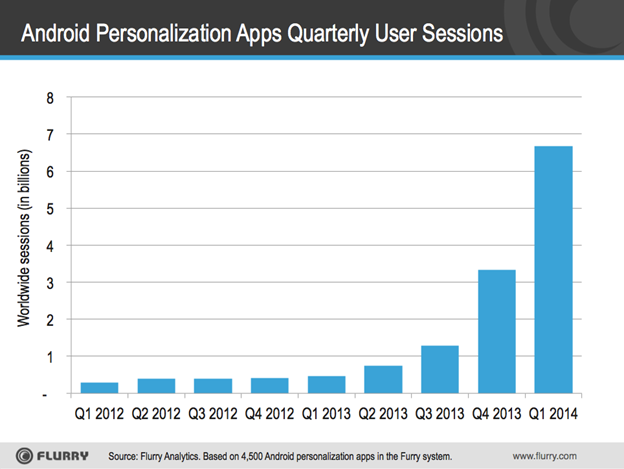 flurry android launchers q1 2014 Flurry: Android launchers are taking off; app sessions in Q1 2014 so far have overtaken all of 2013
