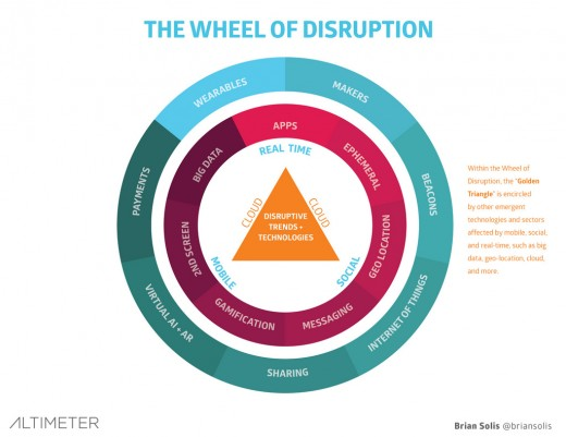 disruption wheel 520x401 Digital disruption is changing business, but technology isn't the only answer