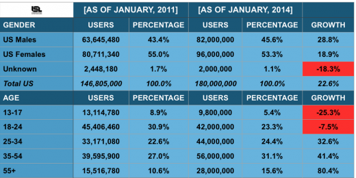 facebook teens decline 520x260 Breaking up with Facebook: Where are brands and young users going?