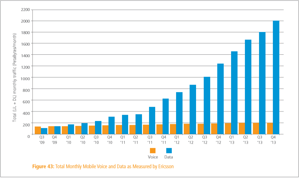 q4 2013 mobile traffic Akamai: Global average Internet speed grew 27% year over year to 3.8 Mbps, mobile traffic jumped by 70%