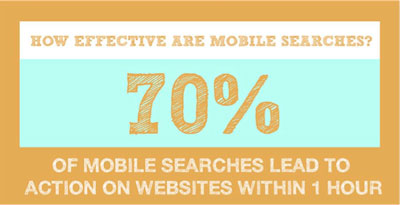 70PercentMobileSearchesEffective 10 mobile marketing statistics to help justify your budget