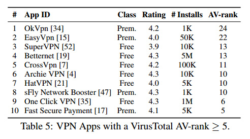 Avoid these 10 insecure VPN apps on Android