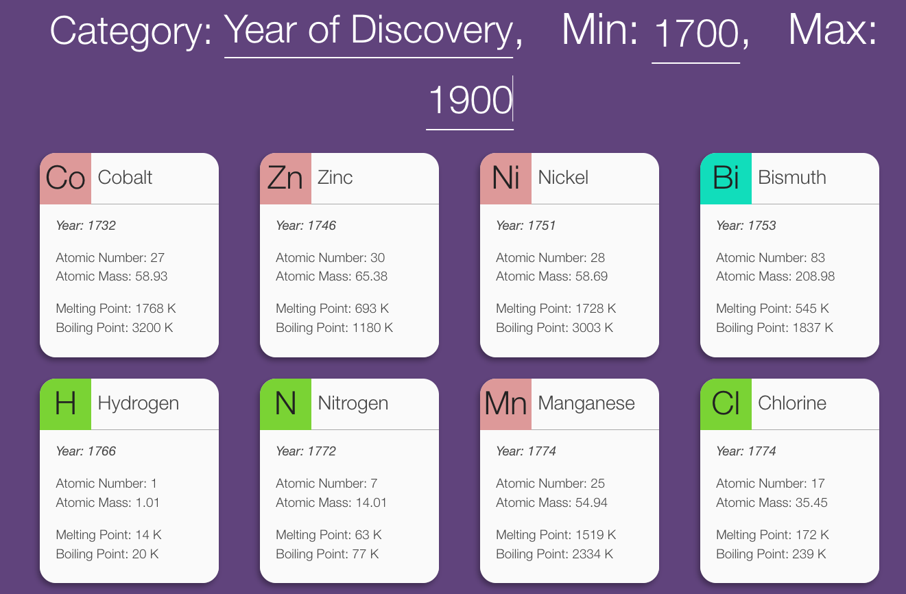 This interactive periodic table makes chemistry easier than ever now go step up your chemistry game and browse through periodicstats here gamestrikefo Gallery